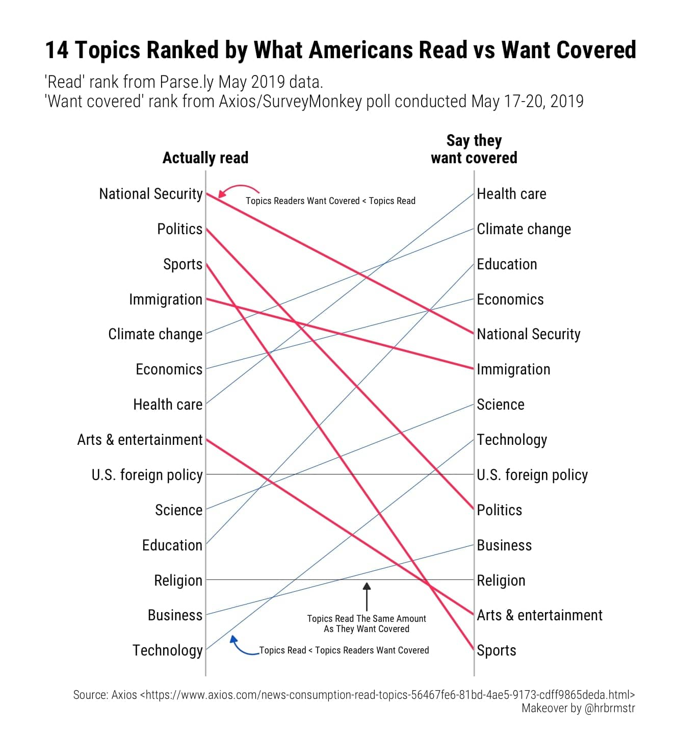 Slope Graph for what Americans Read Vs Want Covered