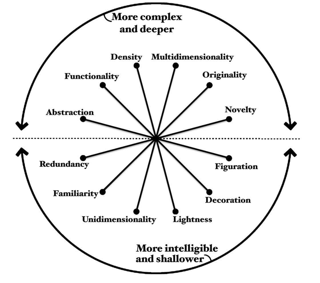 Albert Cairo's Visualization Wheel